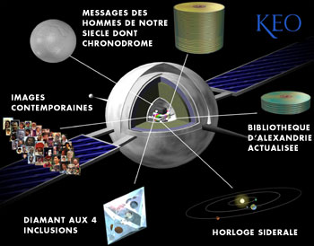 Coupe du satellite KEO